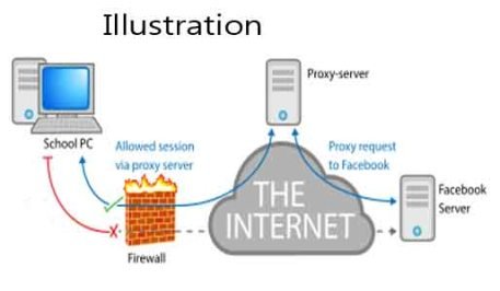web proxy 2
